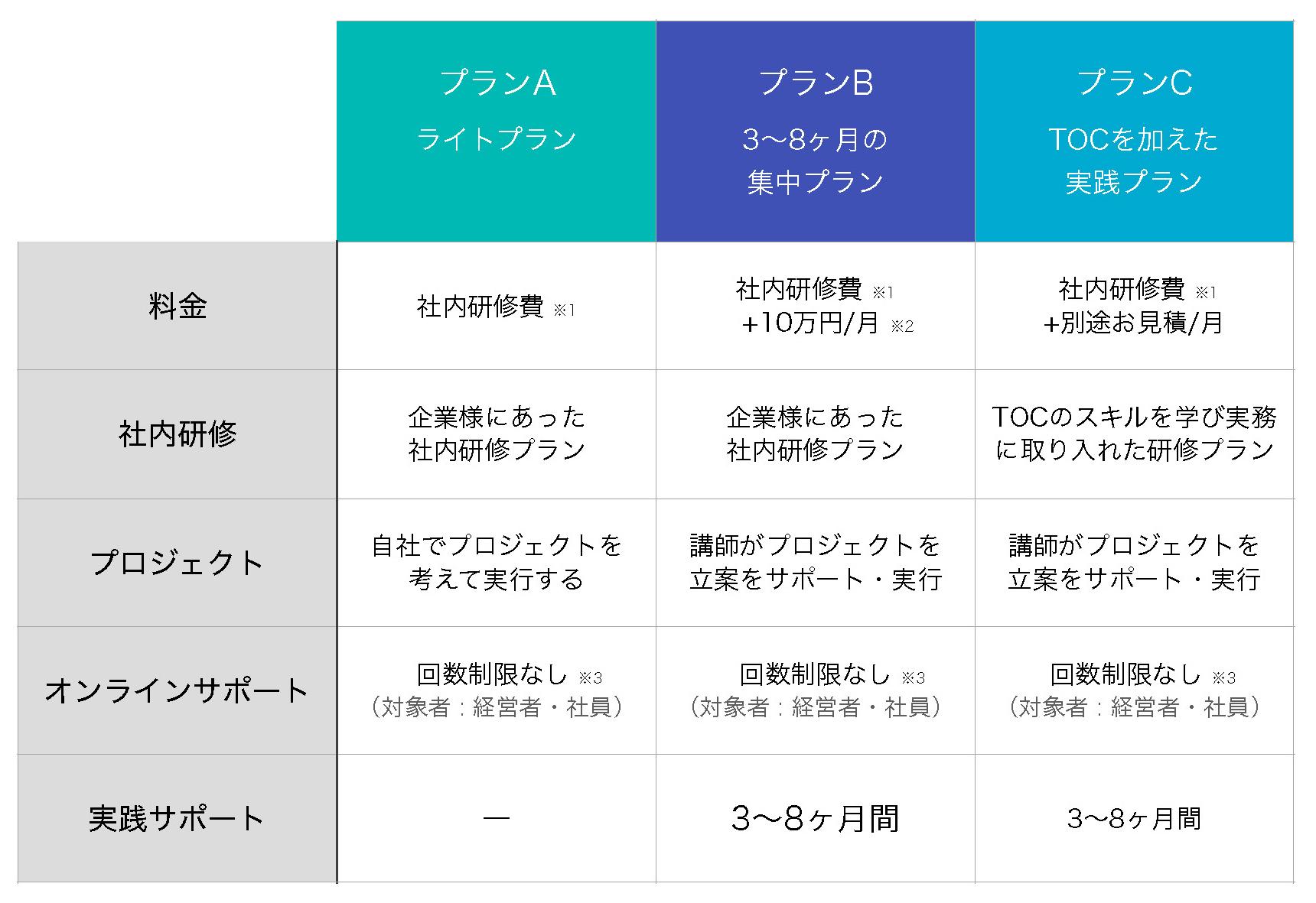 指示ゼロ社内研修フ料金プラン表